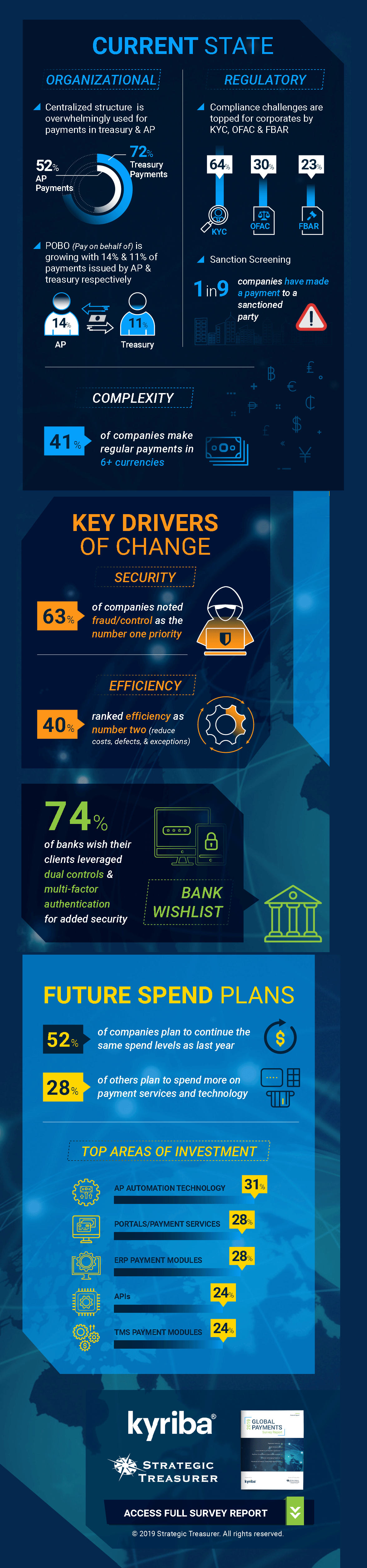 Infographic: Global Payments Trends 2019